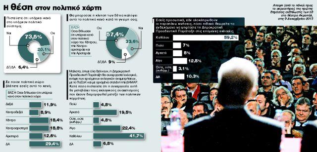 Γκάλοπ για τους 58: Με 15% ξεκινά η ελληνική    Ελιά | tanea.gr