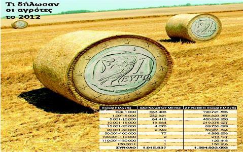 Τέλος στην τήρηση βιβλίων για τους αγρότες - ο νέος τρόπος φορολόγησης   tanea.gr
