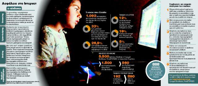 Ψηφιακή απειλή στο παιδικό δωμάτιο   tanea.gr