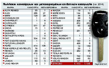 Ζεστάθηκε με 9.121 πωλήσεις η παγωμένη αγορά αυτοκινήτου | tanea.gr