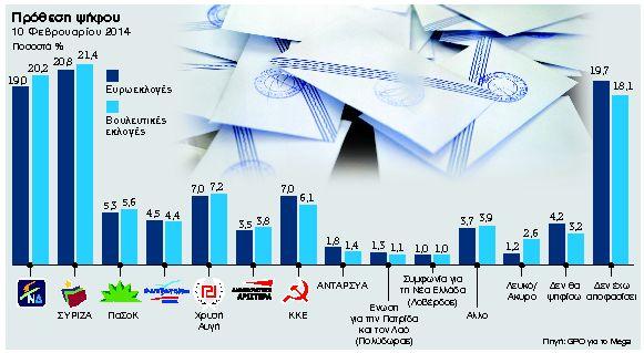 Δημοσκόπηση GPO: Ψηλώνει η Ελιά στα γκάλοπ   tanea.gr