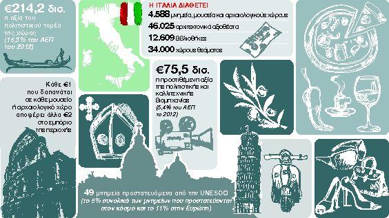 «Οι οίκοι αξιολόγησης αγνόησαν την Τέχνη, την Ιστορία, αλλά και τον Πολιτισμό μας!»   tanea.gr