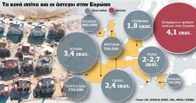 Εχουν ξεμείνει 11 εκατ. άδειες κατοικίες στην Ευρώπη των 4,1 εκατ. αστέγων   tanea.gr