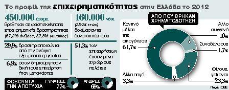70% έγιναν επιχειρηματίες από ανάγκη και με λεφτά της οικογένειας | tanea.gr