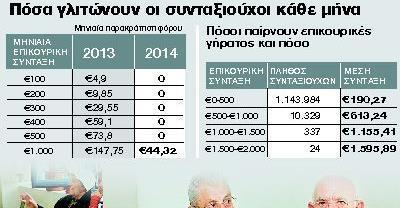Πρόσκαιρες αυξήσεις στις επικουρικές συντάξεις μέσω παρακράτησης   tanea.gr