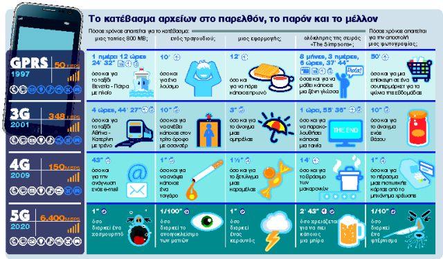 Η επανάσταση του 5G   tanea.gr
