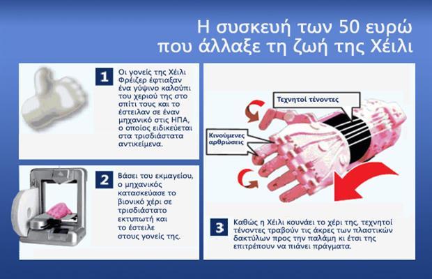 Βιονικό χέρι για παιδιά με κόστος 50 ευρώ κατασκευάζουν αμερικανοί επιστήμονες | tanea.gr
