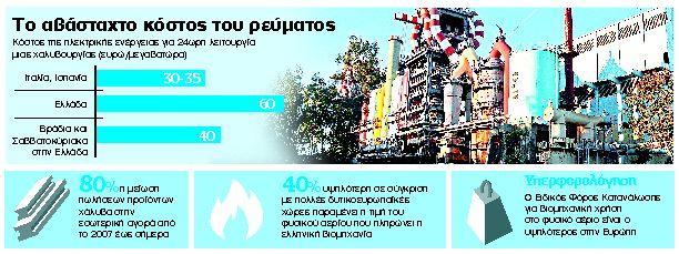 Γονατίζει τη βιομηχανία το υψηλό κόστος ενέργειας   tanea.gr