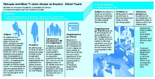 Πόσοι και ποιοι απειλούνται με περισσότερα χρόνια εργασίας   tanea.gr