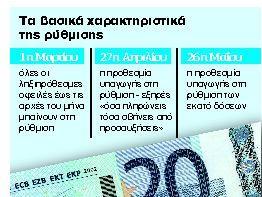 100 δόσεις: Σε τρεις ημέρες 45.000 οφειλέτες στη ρύθμιση   tanea.gr