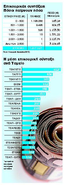 Κόκκινη γραμμή οι νέες μειώσεις στις επικουρικές συντάξεις | tanea.gr