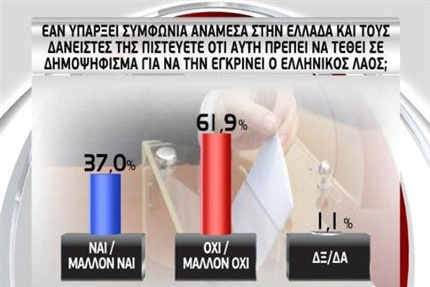 GPO: Συντριπτικό «ναι» σε συμφωνία, «όχι» σε ρήξη και δημοψήφισμα | tanea.gr