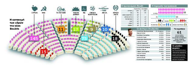 Νέα Βουλή ταυτότητα ψάχνει   tanea.gr