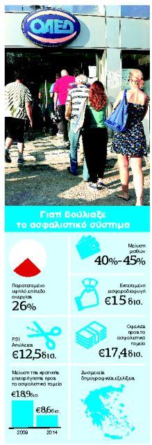 Οι περικοπές στους νέους συνταξιούχους   tanea.gr