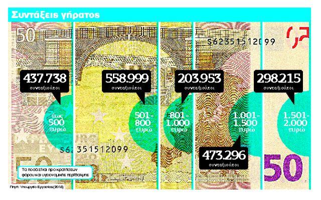 Ψαλίδι σε συντάξεις άνω των 1.000 ευρώ   tanea.gr
