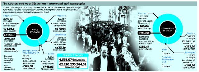 Νέο Ασφαλιστικό: Ολοι με σύνταξη τύπου ΙΚΑ και περισσότερα χρόνια εργασίας   tanea.gr