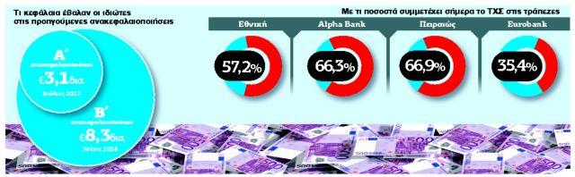 Στοίχημα δισεκατομμυρίων για τράπεζες, ιδιώτες και κράτος | tanea.gr