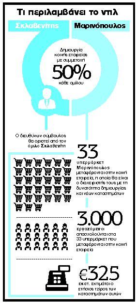Λιανεμπόριο: Μάχη για τρεις στα ράφια των σουπερμάρκετ | tanea.gr
