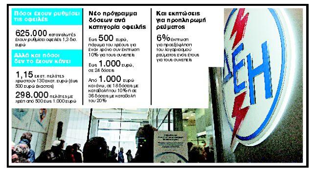 ΔΕΗ: Παγώνει τα χρέη, επεκτείνει τις δόσεις   tanea.gr