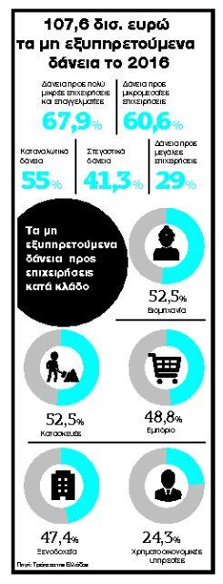 Το Δημόσιο δεν θέλει ψαλίδι σε ΦΠΑ, ΦΜΥ | tanea.gr