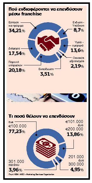 Franchise: Πρωταθλητές, εστίαση και τρόφιμα | tanea.gr