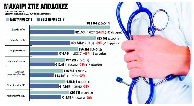 Μισθολογικό νυστέρι στους γιατρούς  - Ειδικευόμενοι με 1.000 ευρώ μισθό   tanea.gr