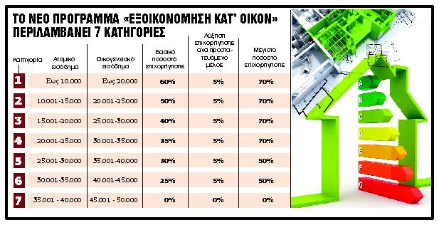 Με 9 ημέρες καθυστέρηση η κατάθεση των αιτήσεων | tanea.gr