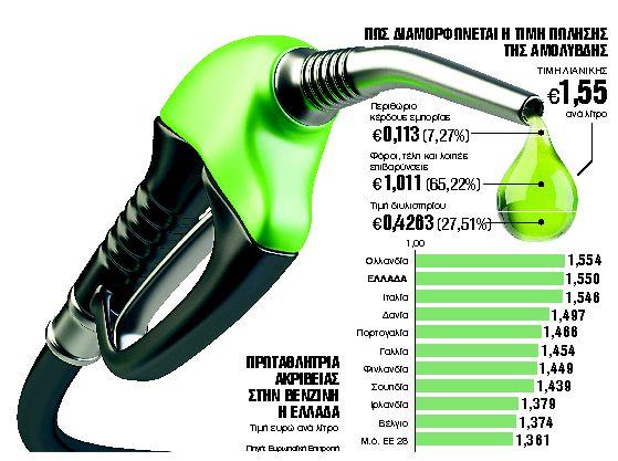 Πληρώνουμε την πιο ακριβή βενζίνη στην ΕΕ | tanea.gr