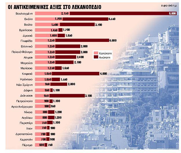 Σε απόγνωση οι 250 ντετέκτιβ της κτηματαγοράς για τις αντικειμενικές αξίες   tanea.gr