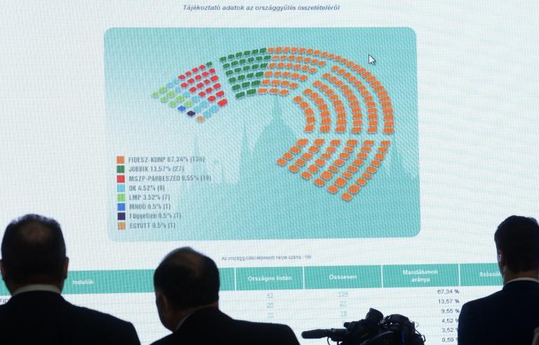 ΟΑΣΕ: Δεν ήταν επί ίσοις όροις οι εκλογές στην Ουγγαρία | tanea.gr