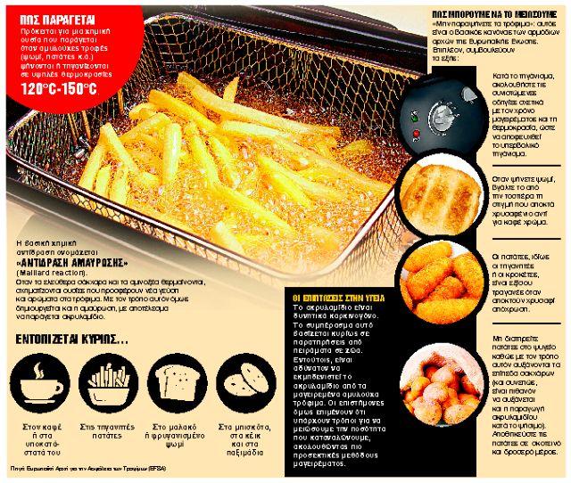 Τι είναι το επικίνδυνο ακρυλαμίδιο στα τρόφιμα που προκαλεί καρκίνους   tanea.gr