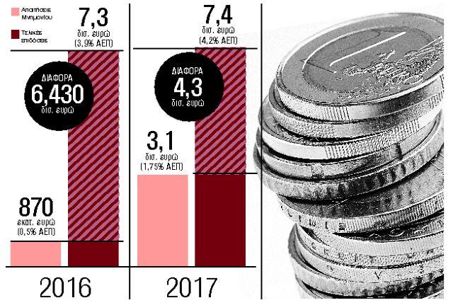 Φέσι 3,4 δισ. ευρώ από το Δημόσιο στους ιδιώτες | tanea.gr
