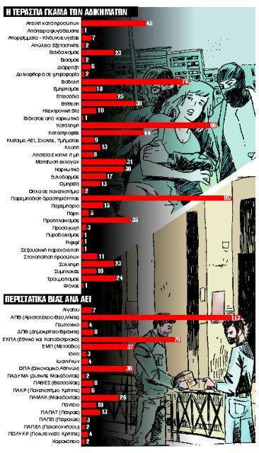 Εκθεση – σοκ για την ανομία | tanea.gr
