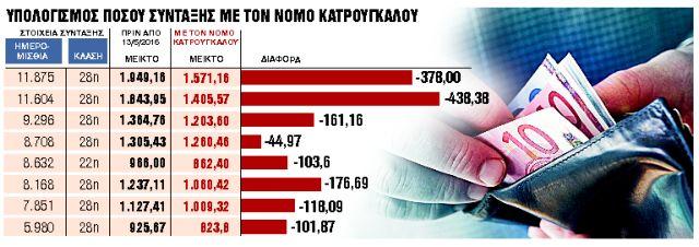 Κούρεψαν έως 440 ευρώ τις νέες συντάξεις | tanea.gr
