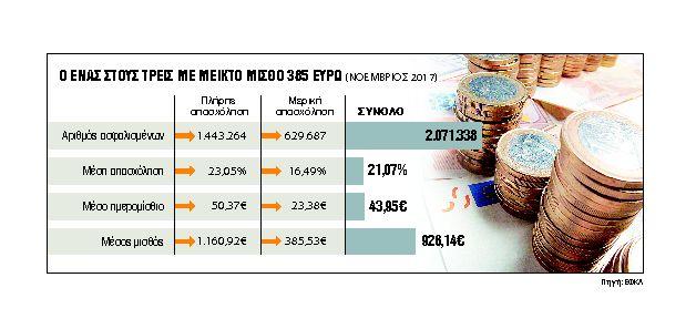 Ο μύθος της αύξησης του κατώτατου μισθού | tanea.gr