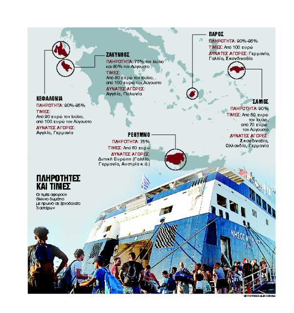 Sold out η νησιωτική Ελλάδα | tanea.gr