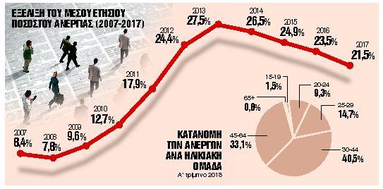 Νέοι ρυθμοί για απασχόληση και ανεργία | tanea.gr
