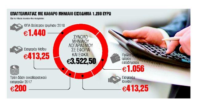 Τα πέντε ραβασάκια που θα πληρώσουν 1.000.000 ελεύθεροι επαγγελματίες τον Ιούλιο | tanea.gr
