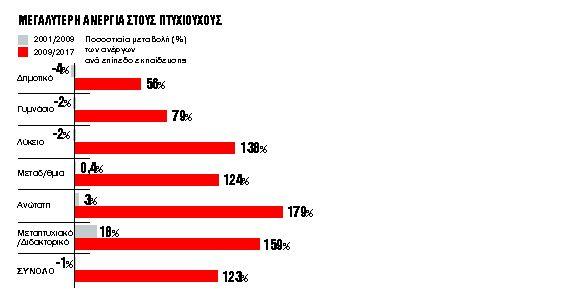 Τα πτυχία της ανεργίας   tanea.gr