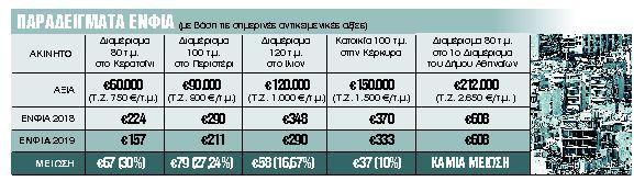 ΕΝΦΙΑ 2019: Μόλις 55 ευρώ η μείωση στους μικροϊδιοκτήτες