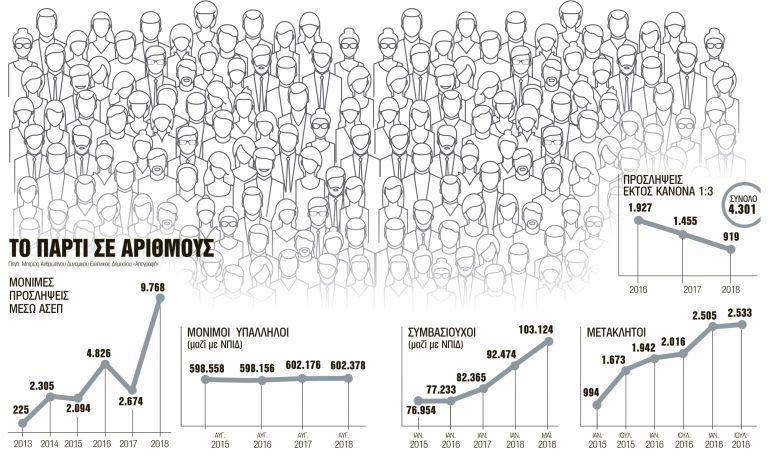 Ερευνα – σοκ: Αυτό είναι το «πάρτι» προσλήψεων που έστησε η κυβέρνηση | tanea.gr