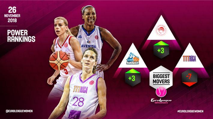 Άνοδος τριών θέσεων του Ολυμπιακού στα power rankings | tanea.gr