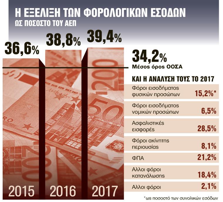 Οι φόροι - φωτιά έχουν πλέον τη σφραγίδα ΣΥΡΙΖΑ | tanea.gr