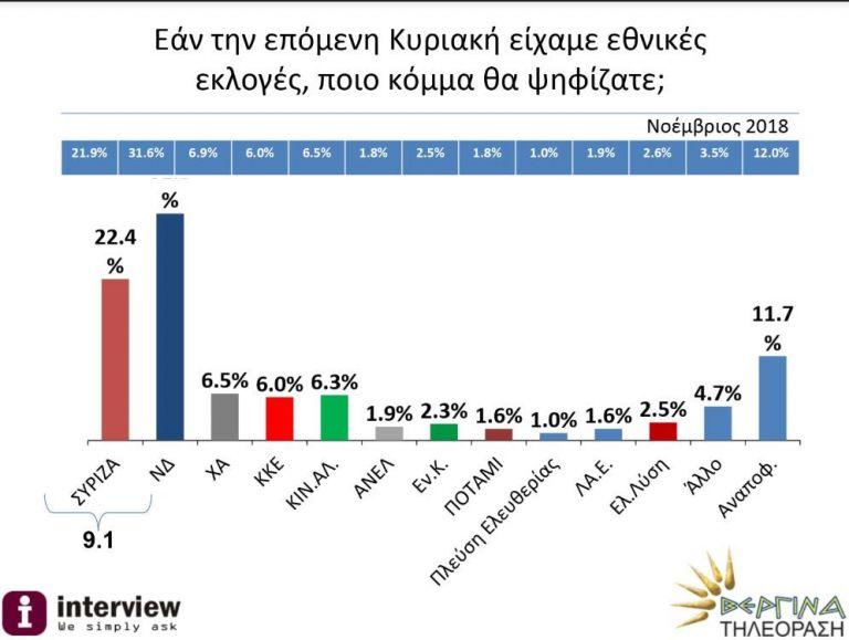 Δημοσκόπηση : Μεγάλη παραμένει η διαφορά της ΝΔ από τον ΣΥΡΙΖΑ | tanea.gr