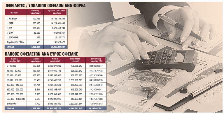 Χρέη : Ρύθμιση - ανάσα με δεκάδες δόσεις και «κούρεμα» | tanea.gr