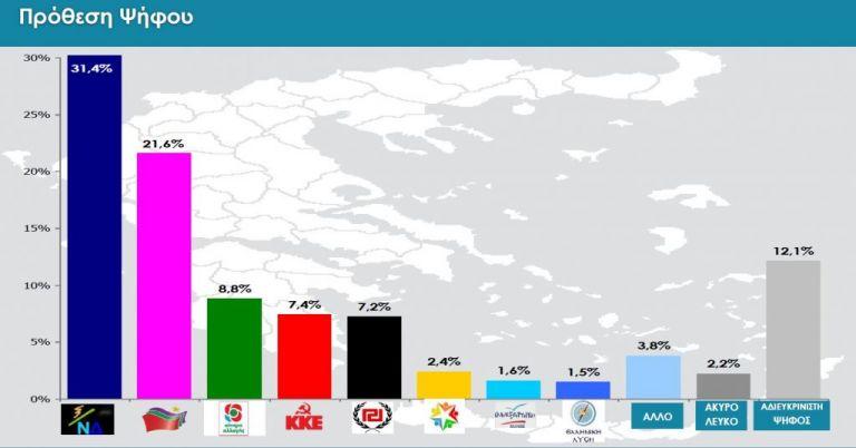 Δημοσκόπηση: Στις 10 μονάδες η διαφορά ΝΔ - ΣΥΡΙΖΑ – Ποιο κόμμα εκφράζει την Κεντροαριστερά | tanea.gr