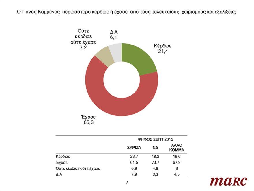 Δημοσκόπηση Marc: Άμεσα εκλογές ζητά το 65% – Συντριπτικό «όχι» στη Συμφωνία των Πρεσπών