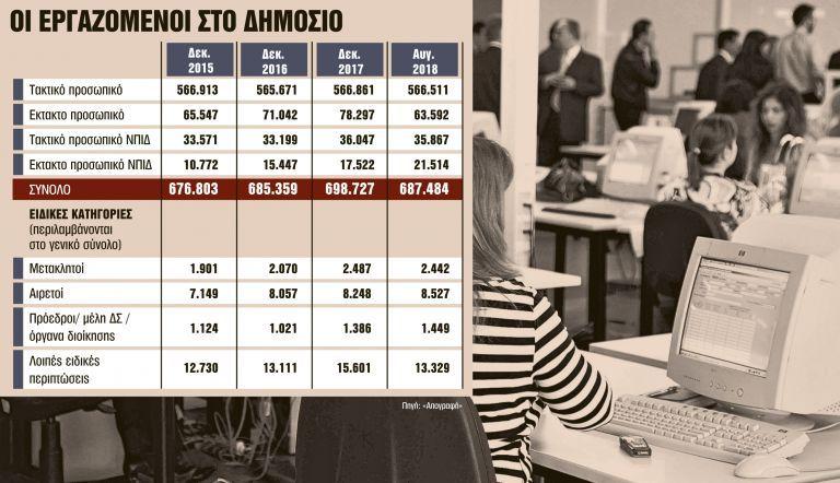 Τάζουν αναδρομικά σε όλο το Δημόσιο | tanea.gr