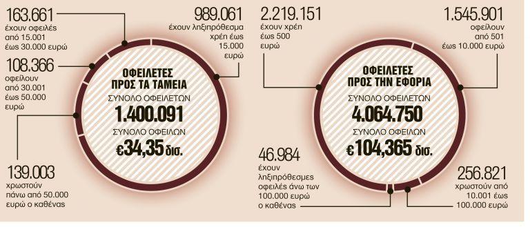 Τελευταία ευκαιρία με δύο ρυθμίσεις για φόρους, εισφορές | tanea.gr