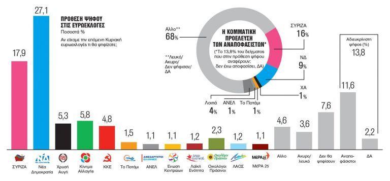 Δημοσκόπηση Metron Analysis: Χάνει με διαφορά ο Τσίπρας και το στοίχημα των ευρωεκλογών   tanea.gr